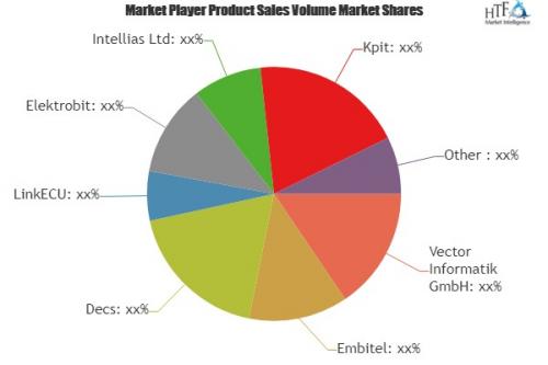 Automobile ECU Software Market'