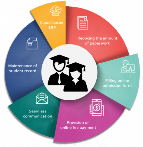Higher Education Student Information Systems Software Market'
