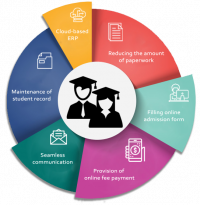 Higher Education Student Information Systems Software Market