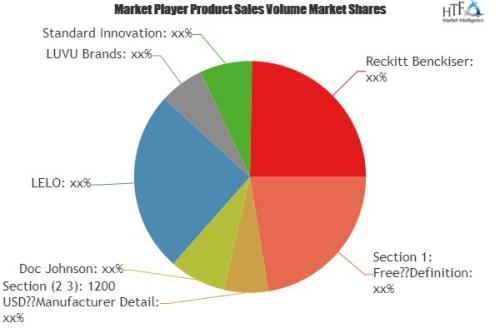 Online Sex Toys Market Analysis & Forecast For Next '