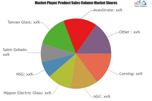 LCD Glass Market Analysis & Forecast For Next 5 Year'