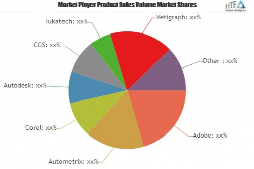 Apparel and Clothing PLM Software Market  Huge Growth'