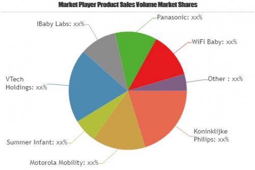 Smart Connected Baby Monitors Market Astonishing Growth'