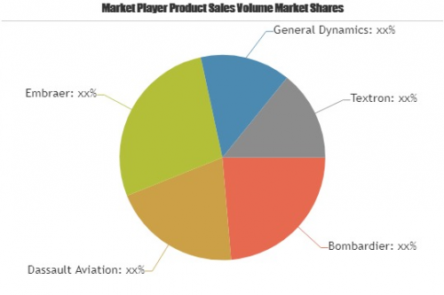 Used Aircraft Market to Witness Huge Growth by 2023'