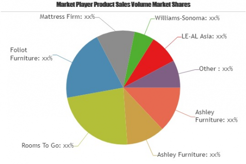 Hotel Furniture Market Astonishing Growth by 2025'