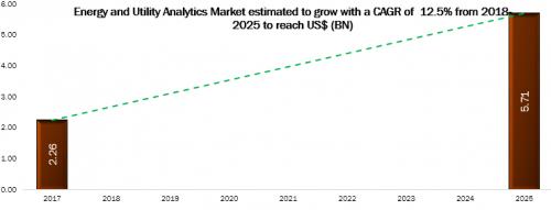 Energy and Utility Analytics Market to 2025'