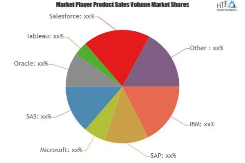 Smart City Business Analytics Software Market to Witness Hug'