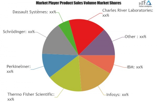Drug Discovery Informatics Market SWOT Analysis of Leading K'