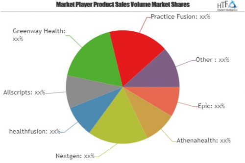 Neurology Software Market to Witness Huge Growth by 2025| Ep'