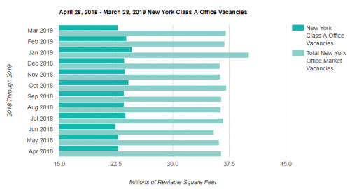 Manhattan Office Rent Vacancy'