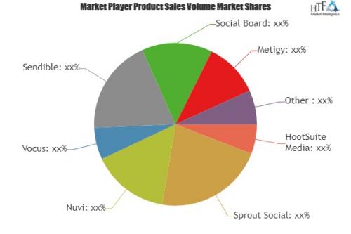 Social Media Monitoring Software Market'