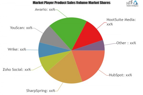 Social Media Management and Analytics Software Market Analys'