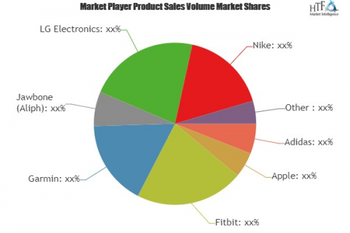 Smart Wearable Lifestyle Devices Market Analysis & F'