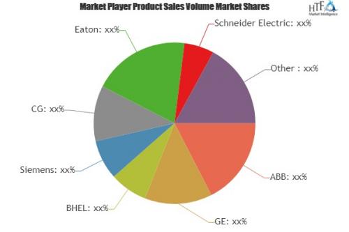 Smart Transformers Market Analysis & Forecast For Ne'