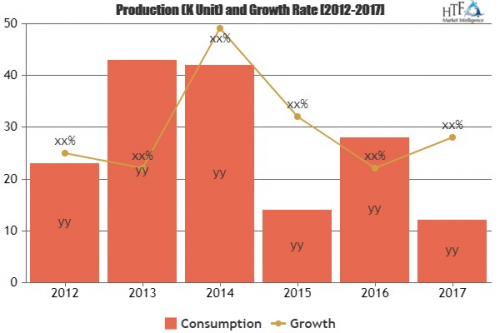 Aircraft Market Analysis & Forecast For Next 5 Years'