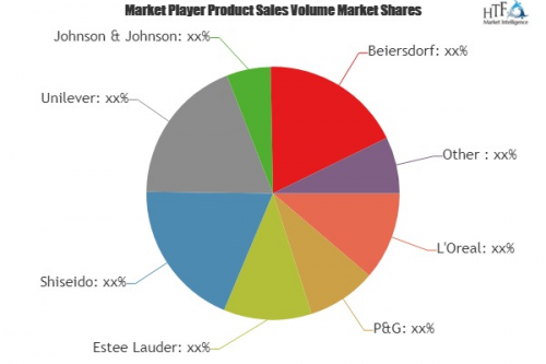 Skincare Products Market'