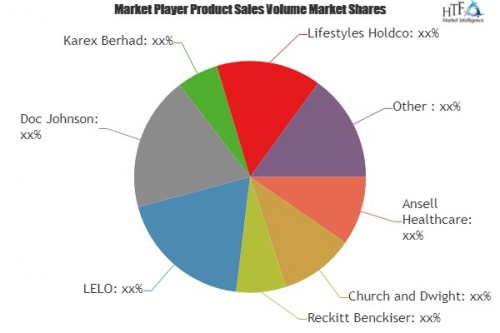 Sexual Wellness Products Market'