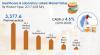 Healthcare & Laboratory Labels Market'