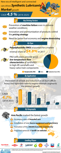 Synthetic Lubricants Market: Global Industry Report 2019