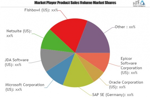Retail Inventory Management Software Market to Witness Huge'