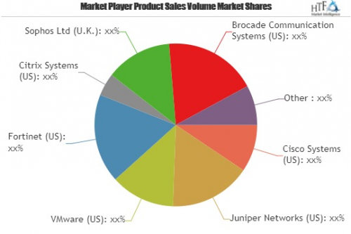 Remote Access Management System Market Likely to Boost Futur'