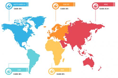 IoT Sensors Market'