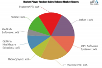 Behavioral/Mental Health Software Market Analysis &