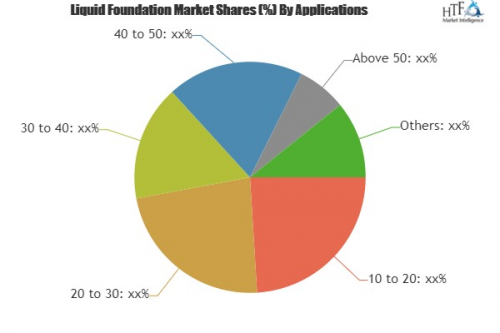 Liquid Foundation Market to Witness Huge Growth by 2023'