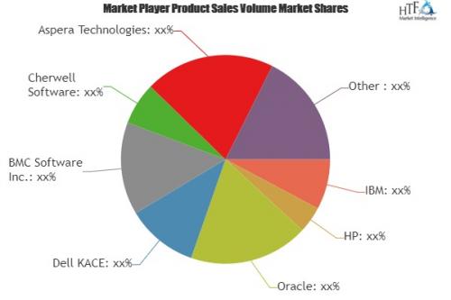 IT Asset Management Software Market to Witness Huge Growth'