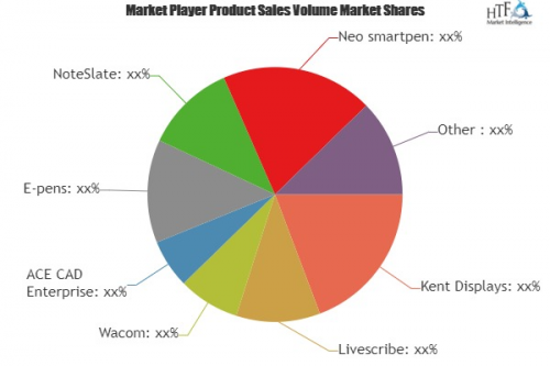 Digital Notes Market to Witness Huge Growth by 2023'