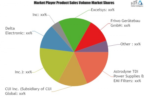 Medical Power Supply Market to Witness Huge Growth by 2023'