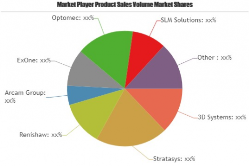 3D Technology Market To Witness Huge Growth By 2025  Panason'