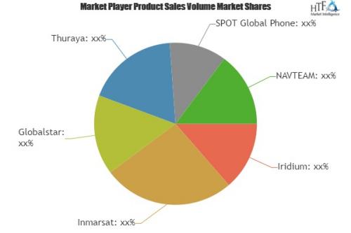 Handheld Satellite Phone Market'
