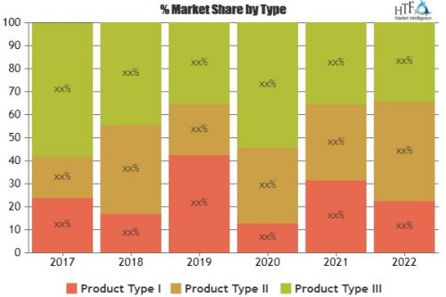 Bluetooth Receiver Market'