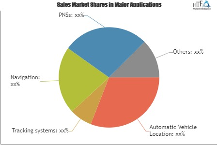 Satellite-Based Augmentation Systems Market'