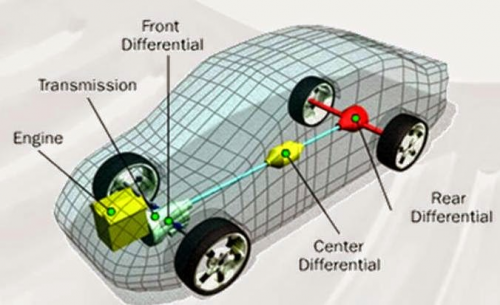 Global Automobile Transmission System Market'