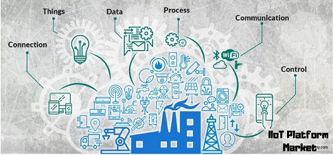 IIoT Platform Global Market'