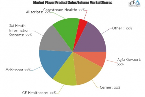Healthcare Information Software Market Astonishing Growth  D'