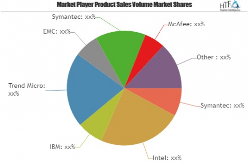 Security Software Market To Witness Huge Growth By 2025| Bit'