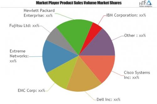 Software-Defined Everything Market Astonishing Growth by 202'