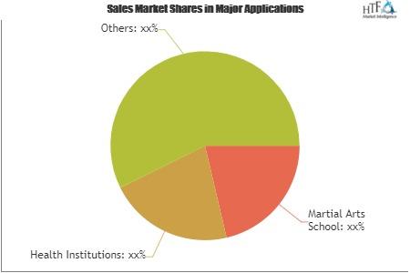 Martial Arts Software Market'