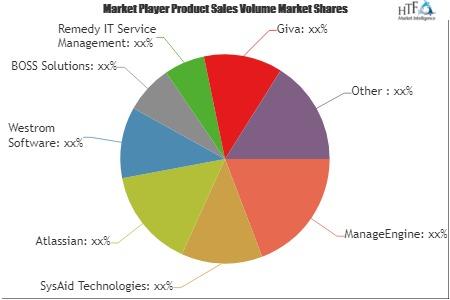IT Service Software Market'