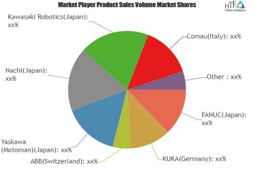 Commercial and Industrial Robotics Market'