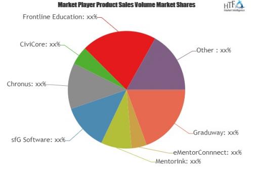 Mentoring Software Market'
