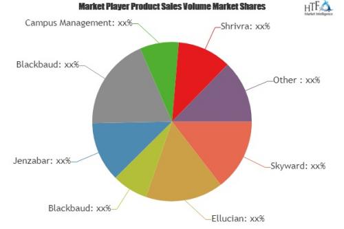 Student Information System Software Market'