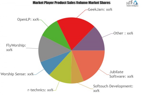 Worship Software Market'