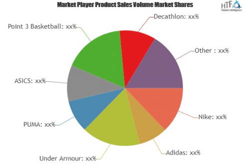 Basketball Apparel Market'