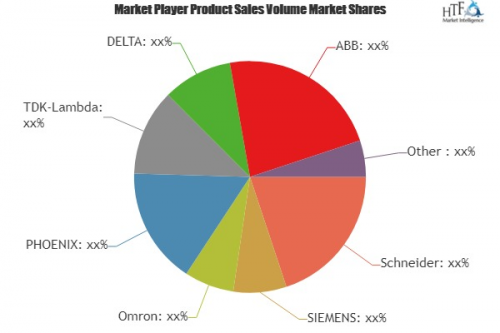 Switch Mode Power Supply (SMPS) Market'