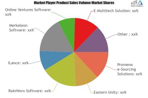 Auction Software Market'