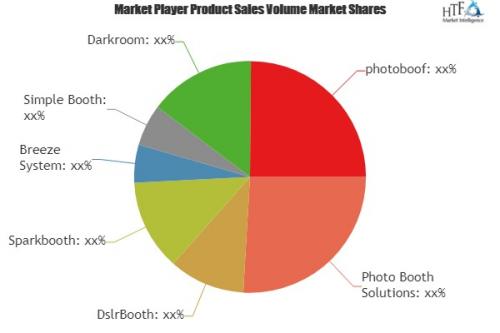 Photobooth Softwares Market'